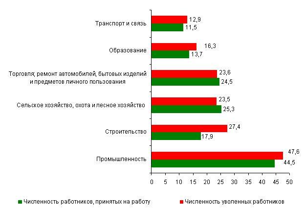 В Беларуси в I квартале 2012 года больше увольняли, чем принимали на работу