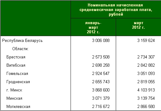 В Беларуси за март средняя зарплата увеличилась почти на 200 тыс. рублей