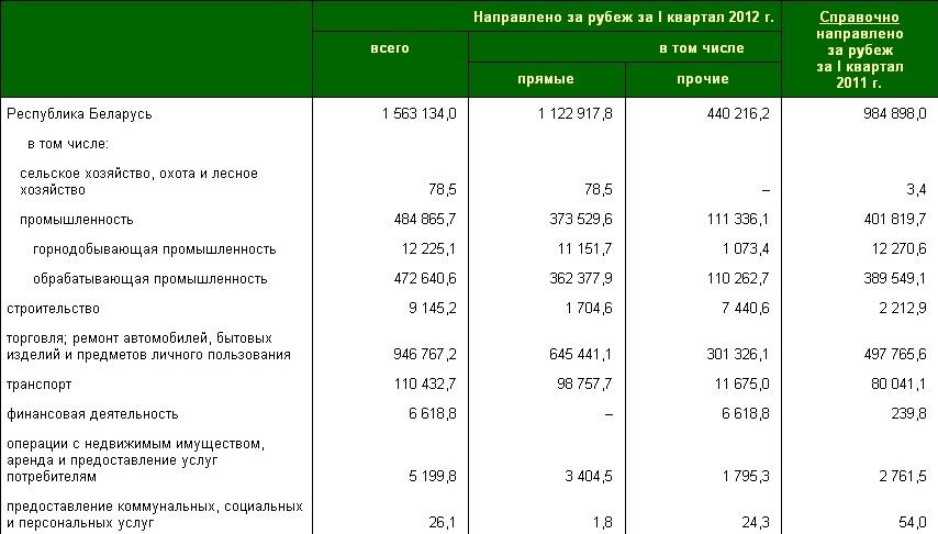 В предприятия Беларуси иностранными инвесторами вложено $3,9 млрд. в I квартале 2012 года