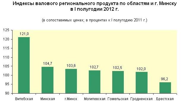 В Беларуси ВВП за I полугодие 2012 года вырос на 2,9%
