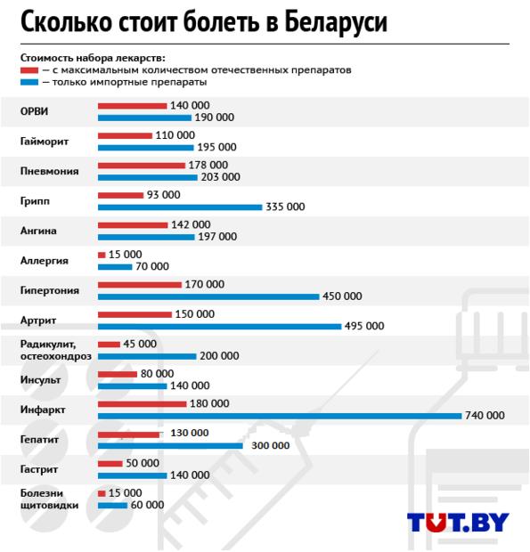 Ежегодно белорус тратит на лекарства одну среднюю зарплату