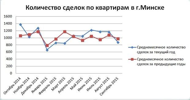 В Минске в сентябре продано квартир на 54 миллиона долларов