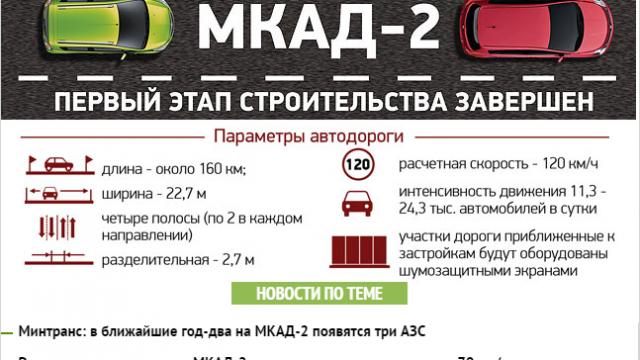 МКАД-2